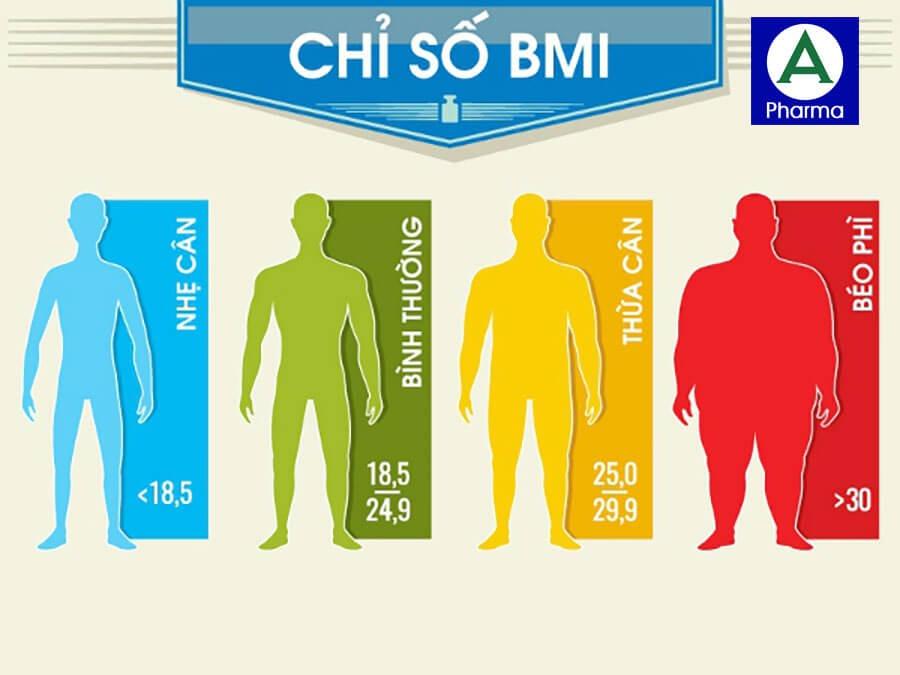 Công thức tính BMI = Cân nặng/ (Chiều cao)2 để xác định mức độ thừa cân