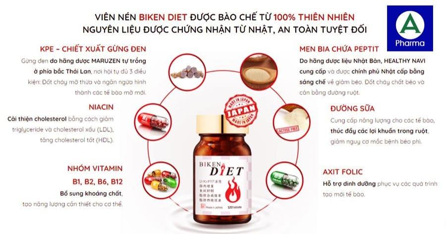 Thành phần của viên nén Biken Diet